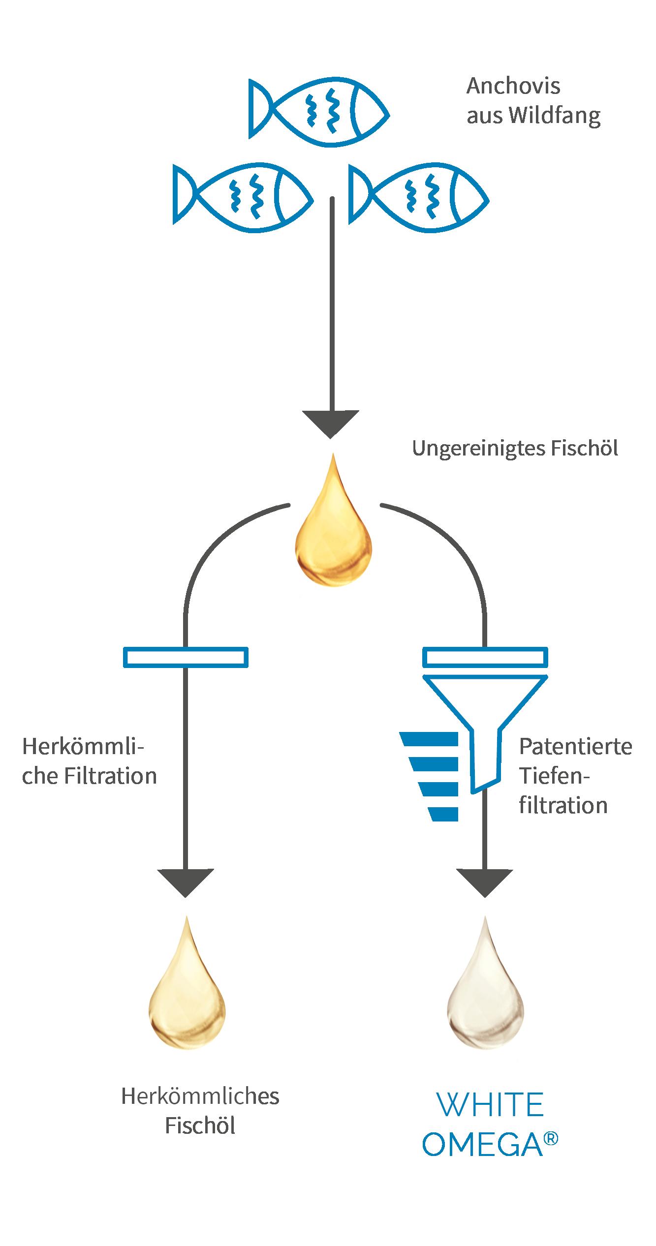 Grafik Tiefenfiltration von White Omega