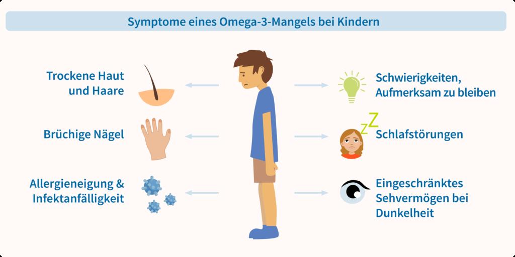 Symptome Omega-3-Mangel bei Kindern