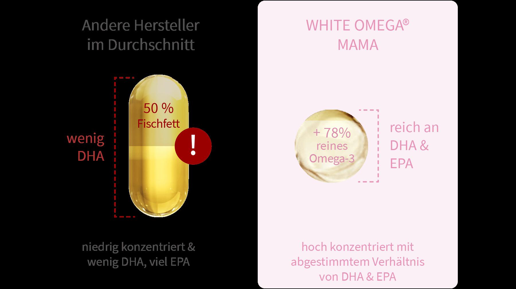 Diagramm: Totox-Wert von White Omega